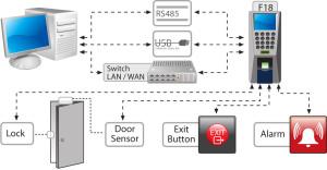 F18 access control diagram