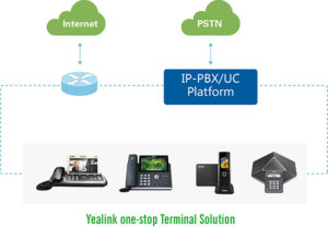 VoIP PABX